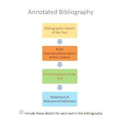 How to Write an Annotated Bibliography - UMUC Library